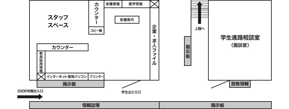 学生進路支援室の配置図