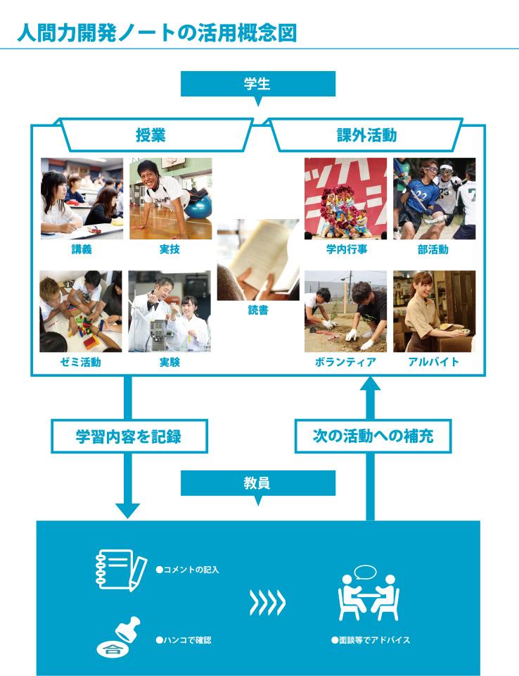 人間開発ノートの活用概念図